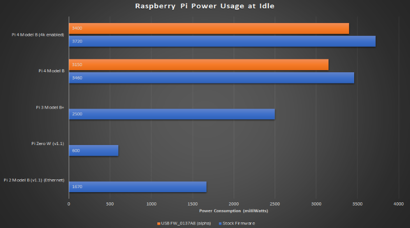 Idle Power Usage Chart