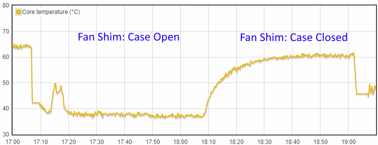 Temperature graph - Raspberry Pi 4 in official case with and without the Pimoroni Fan Shim