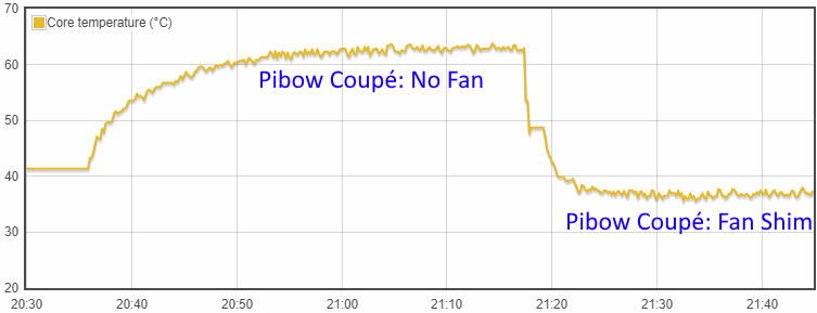 Temperature graph - Raspberry Pi 4 in Pibow Coupé 4 case with and without the Fan Shim