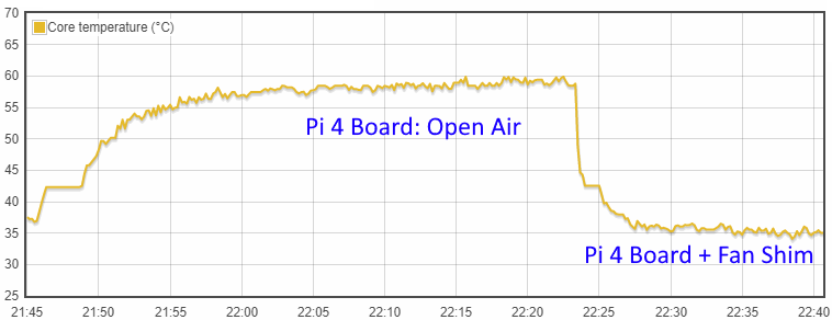 Temperature graph - Raspberry Pi 4 bare board temperature with and without the Fan Shim