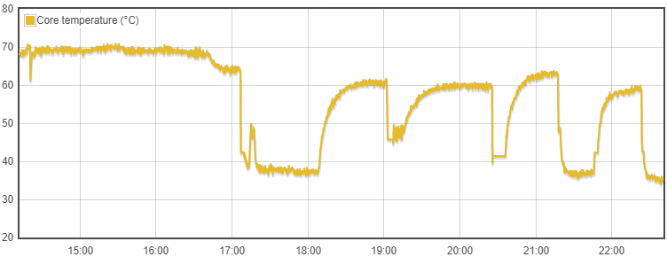 Temperature graph - Raspberry Pi 4 various results showing high idle temperatures unless actively cooled