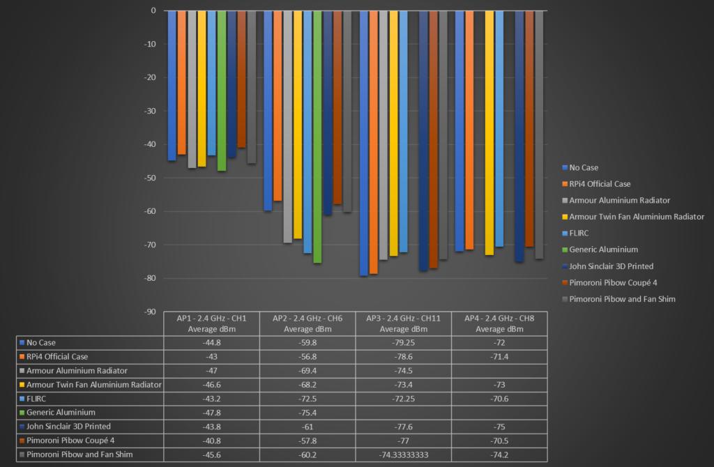 2.4GHz WiFi performance