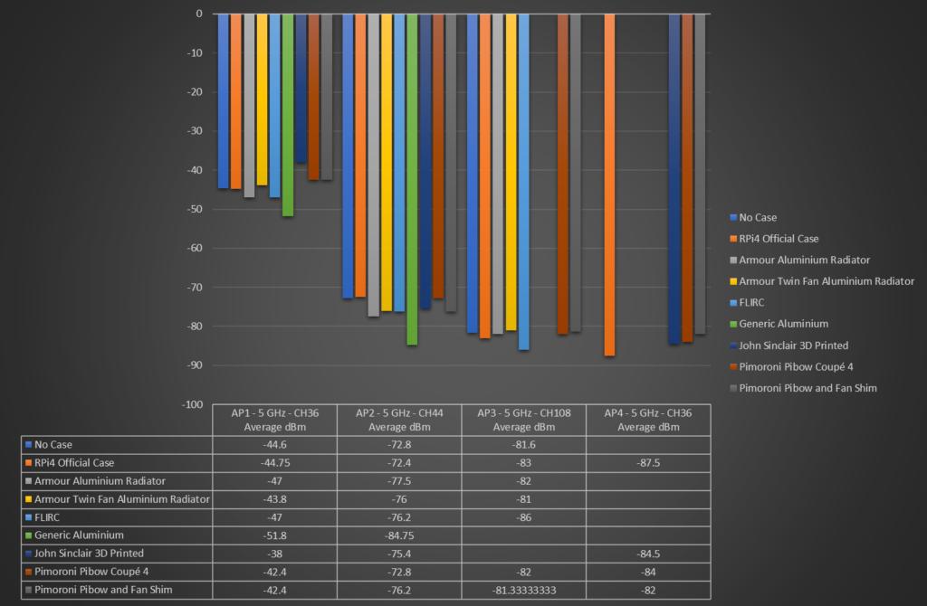 5GHz WiFi performance