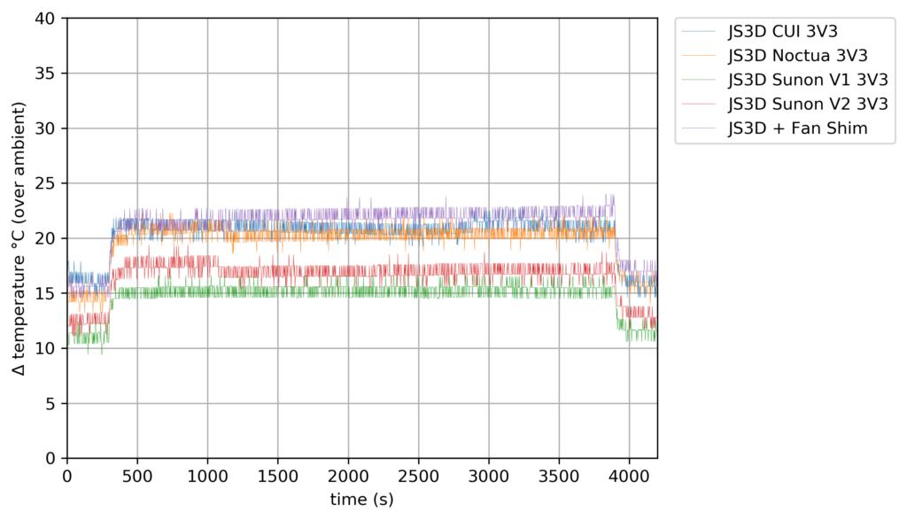 40mm Fan Compare - 3V3 - 1 Core