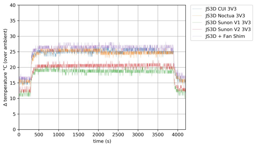 40mm Fan Compare - 3V3 - 2 Cores