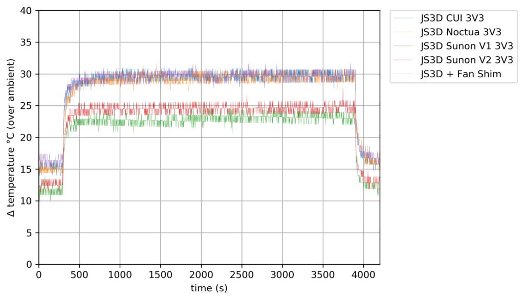 40mm Fan Compare - 3V3 - 3 Cores