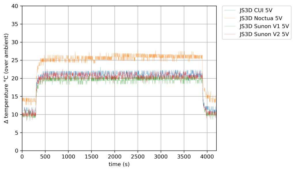 40mm Fan Compare - 5V - 3 Cores