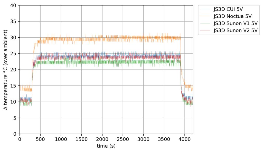 40mm Fan Compare - 5V - 4 Cores
