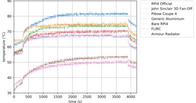 Raspberry Pi 4 Temperatures under load