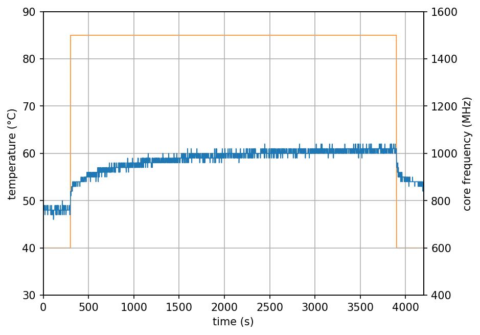 FLIRC Case - 2 cores stress