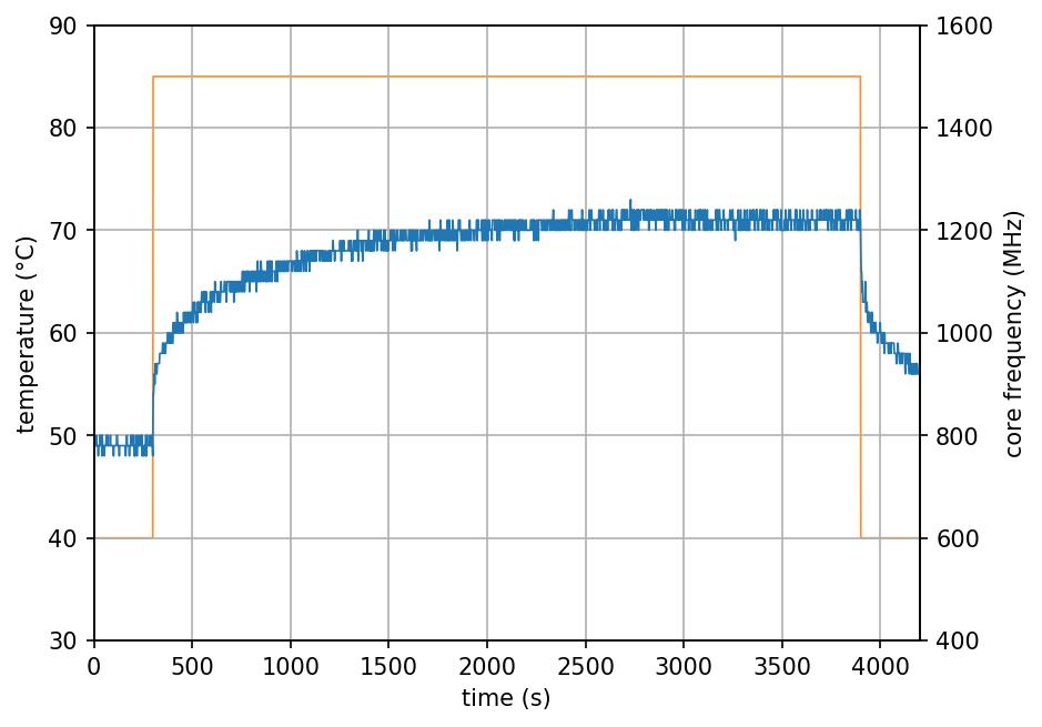 FLIRC Case - 4 cores stress