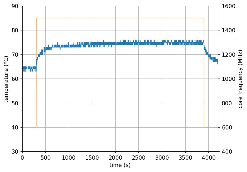 JS 3D Printed - 1 Core Stress