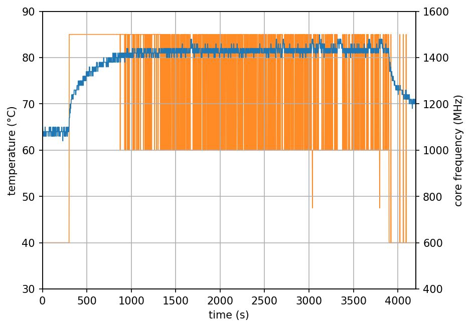 JS 3D Printed - 2 Cores Stress