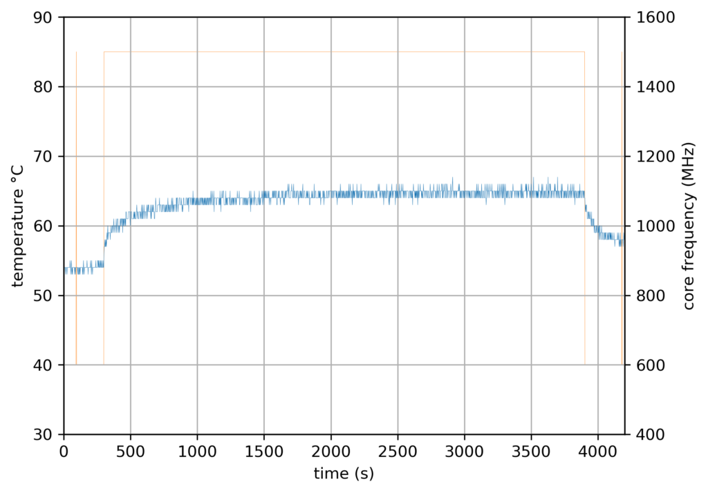 RPi4 Baseline - 1 core