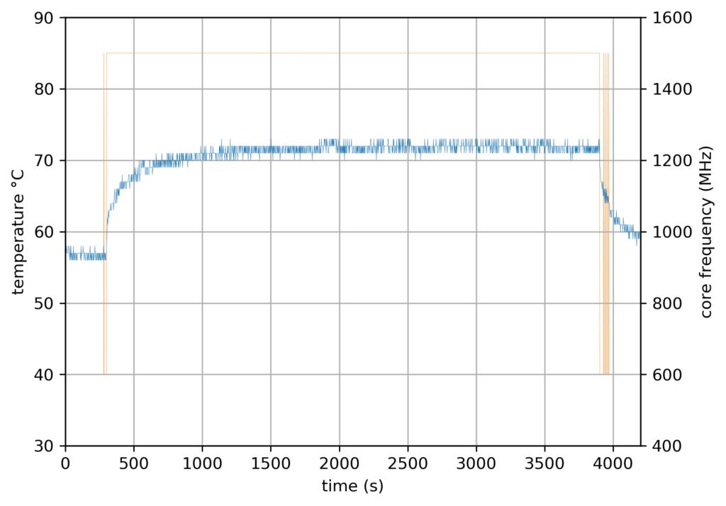 RPi4 Baseline - 2 core