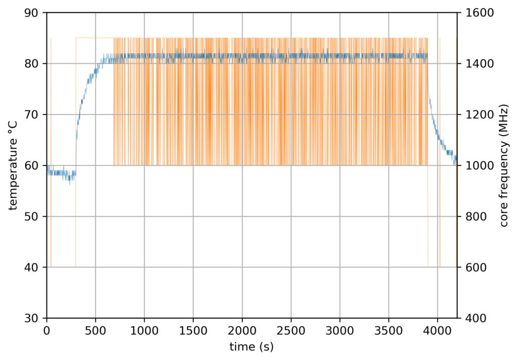RPi4 Baseline - 4 core