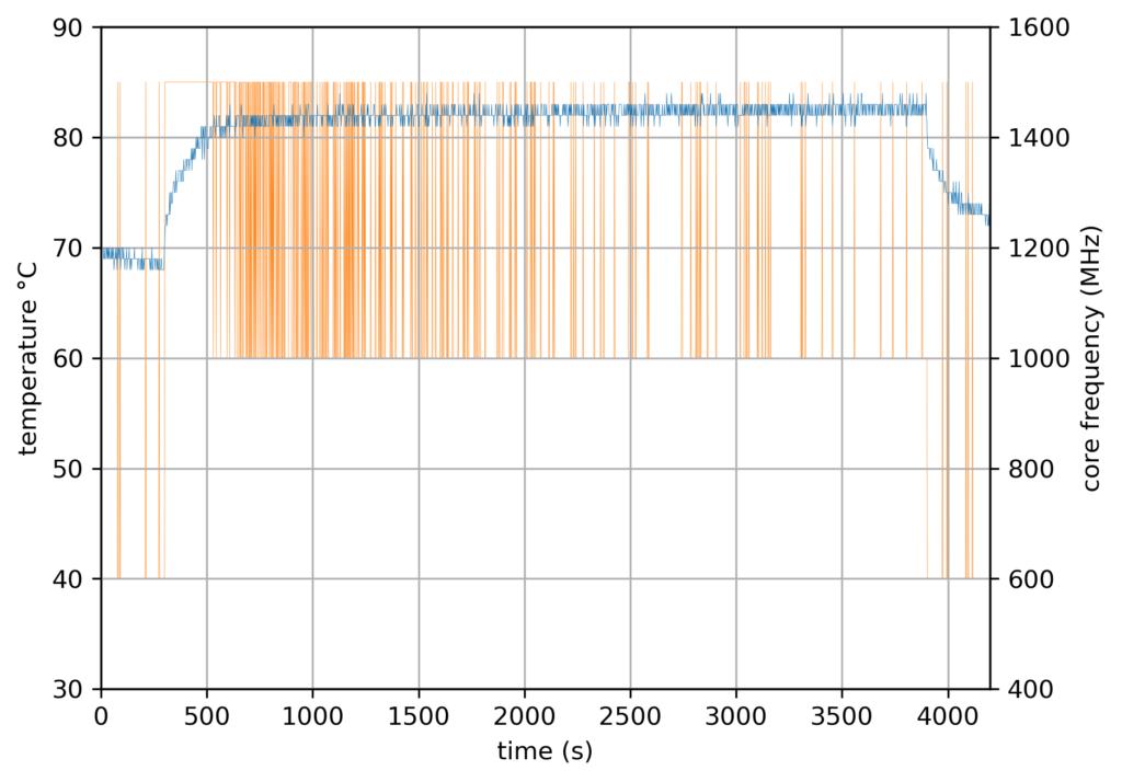 RPi4 Baseline - official case - 2 cores