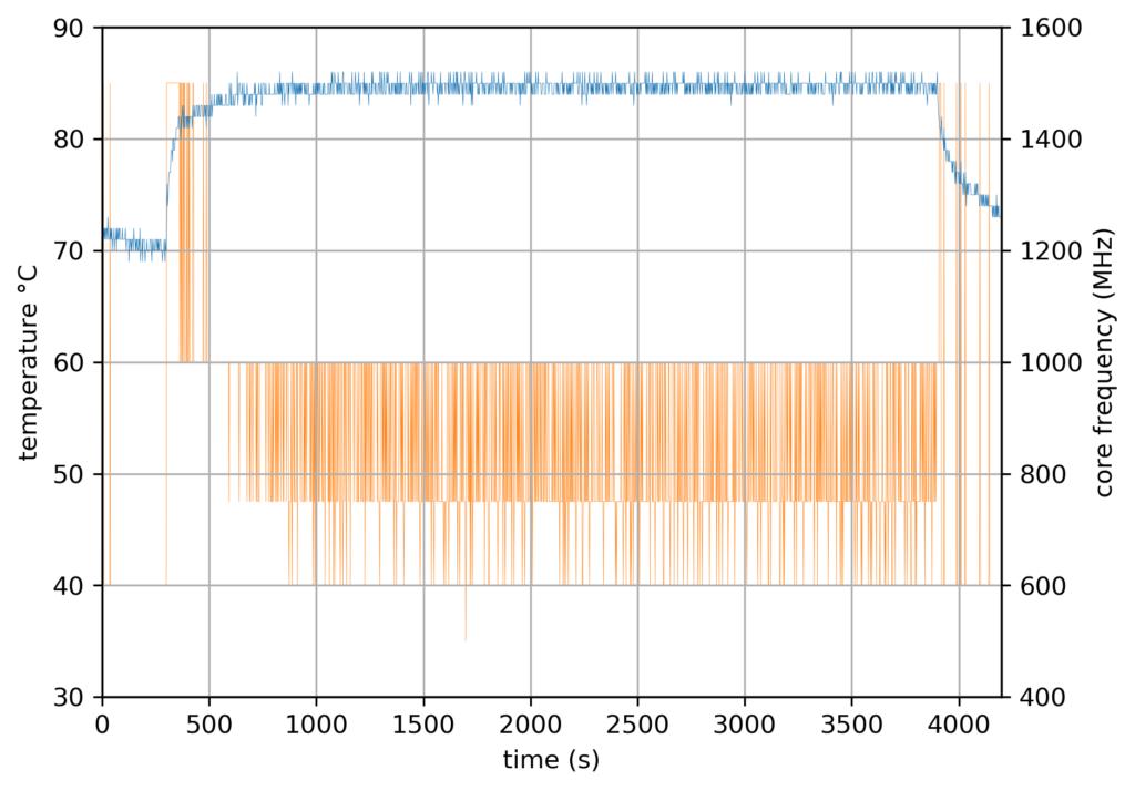 RPi4 Baseline - official case - 3 cores