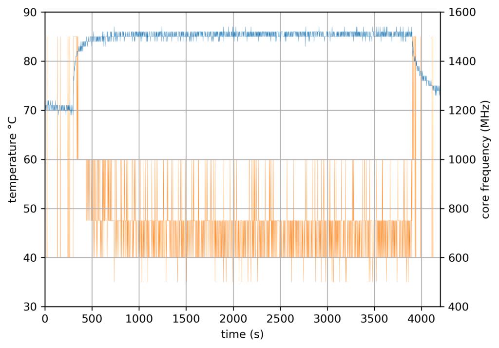 RPi4 Baseline - official case - 4 cores