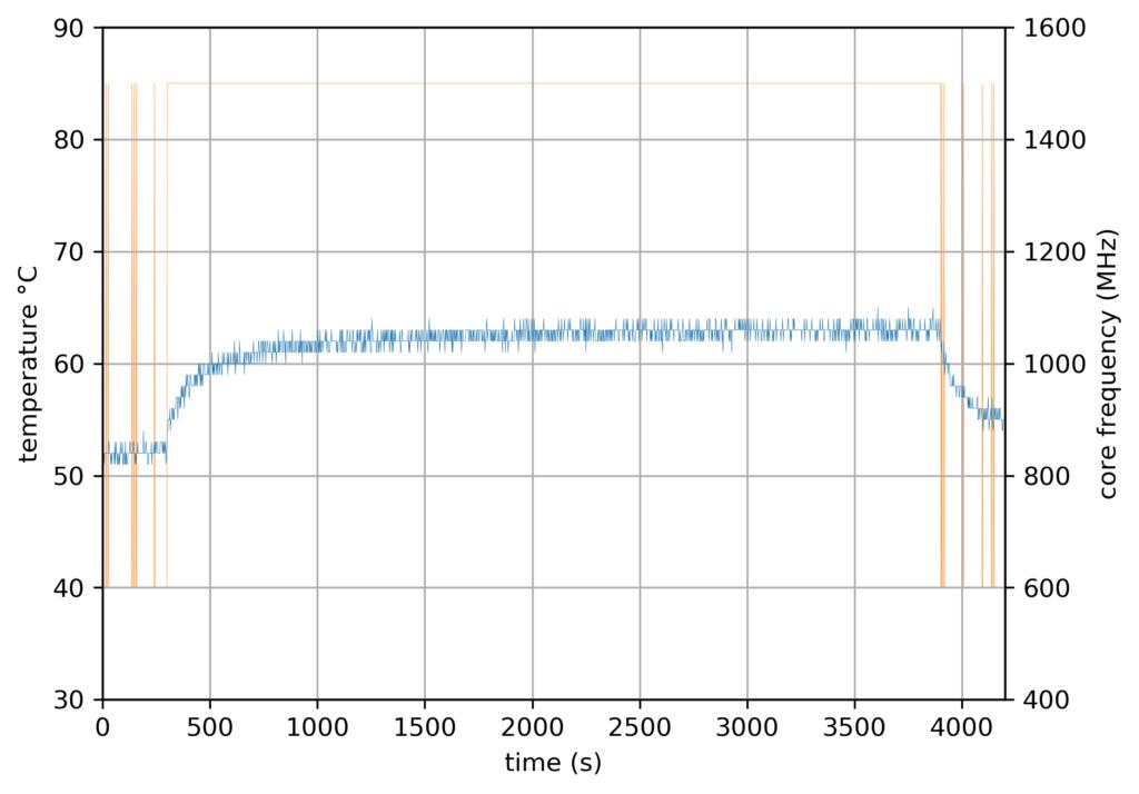 RPi4 Updated - 1 core