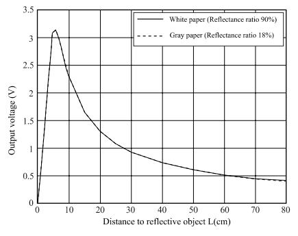Sharp GP2Y0A21YK0F Output voltage vs distance graph
