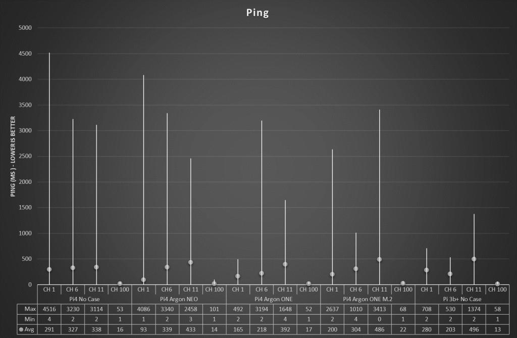 Ping Time High-Low-Average plot