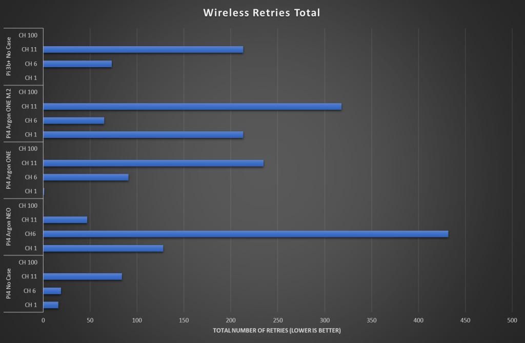 WiFi Retries plot