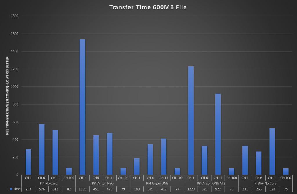 SCP 600MB File Plot