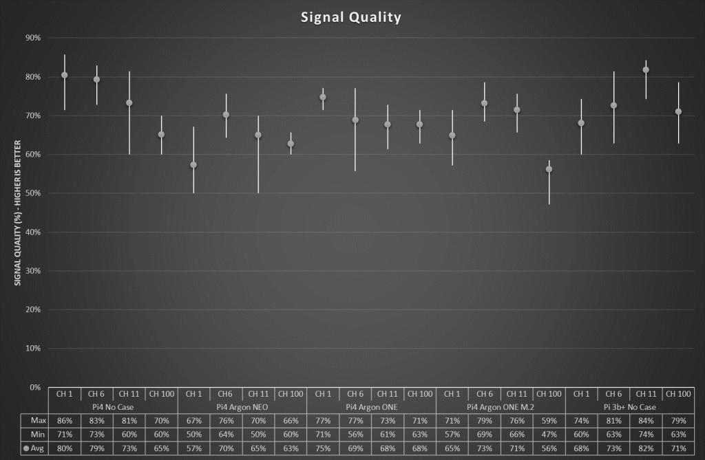 Signal Quality High-Low-Average Plot