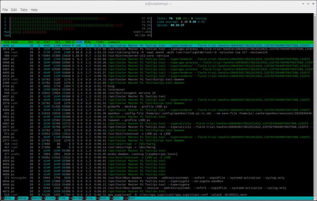 htop showing load from Pi Tool