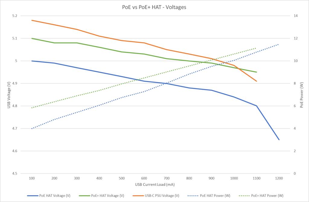 PoE vs PoE+ Power and Voltage comparison chart